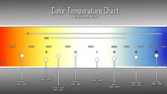 led color temperature chart how the color temperature relates with led lighting