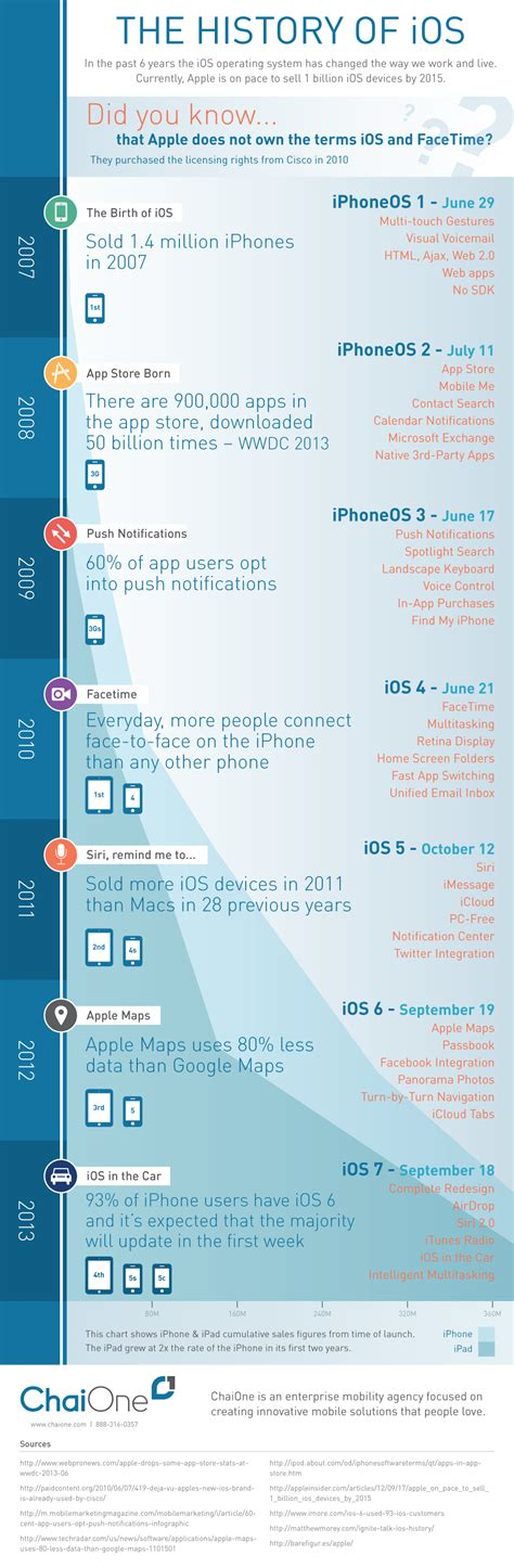 History Of Detox by Smartphone Detox And Infographic On