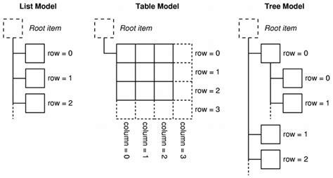 qt programming model model view programming qt widgets 5 11