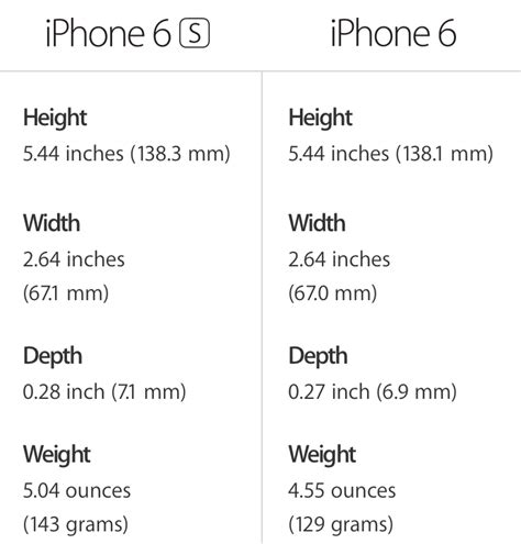 weight size and battery how iphone 6s and iphone 6s plus compare to their predecessors
