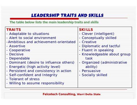 leadership skill list management and leadership training presentation