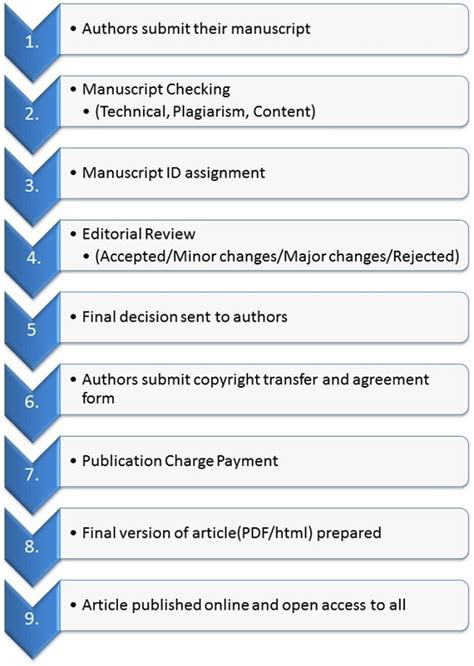 where to publish research papers publish research paper ieee publish a paper with ieee
