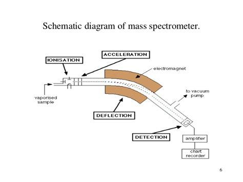 mass spectrometer block diagram schematic diagram of mass spectrometer mass spectrometry