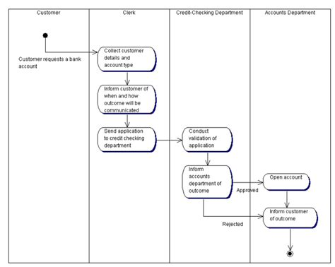 activity diagram for banking activity diagram of banking system choice image how to