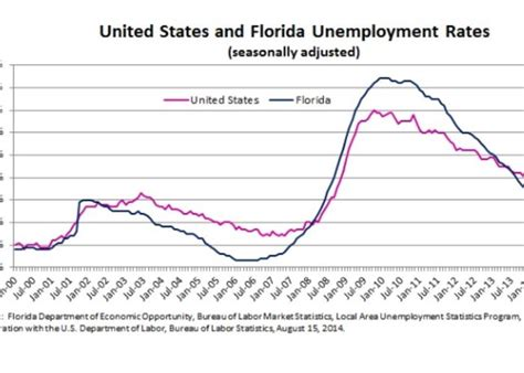 Florida Unemployment Office by Economic Recovery Highlighted In Enterprise Florida Board
