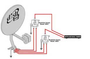 dish network receiver wiring diagram get free image about wiring diagram