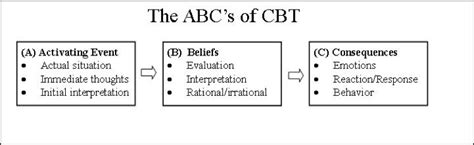 the s guide the abc s of a books all worksheets 187 abc of cbt worksheets printable