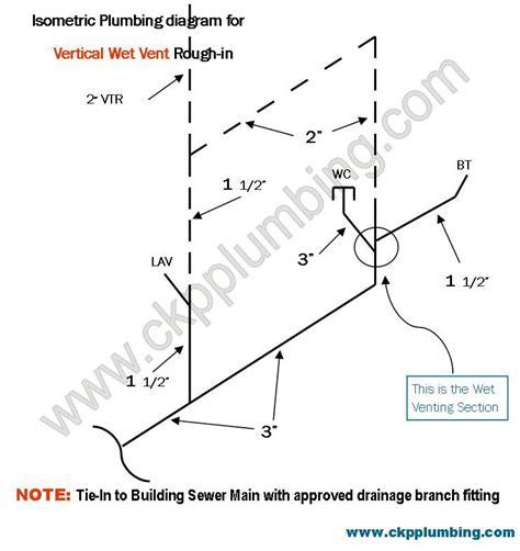 vent diagram in diagram of vertical vent plumbing vent