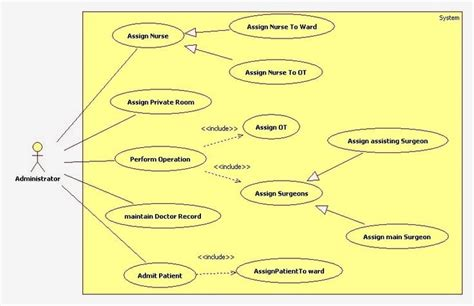 Use For Search Uml Use Diagram For Hospital Management System Uml