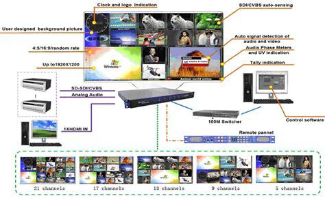 multi viewer gefei tech modular mvs multiviewer system