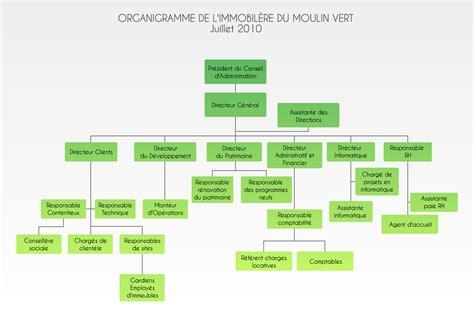 hierarchie cuisine organigramme d une entreprise