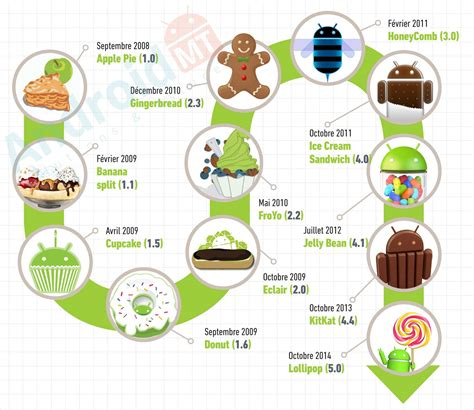 android versions version of android 28 images connaissez vous toutes les versions d android android mt