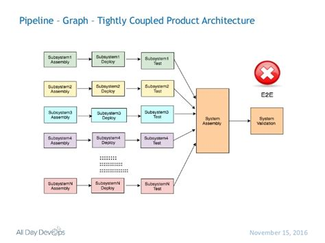 net pipeline pattern continuous delivery pipeline patterns and anti patterns