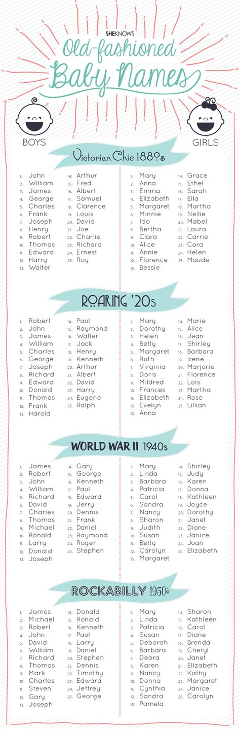 boy name fashioned baby names