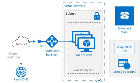 sql server application patterns on vms microsoft docs run load balanced vms on azure for scalability and