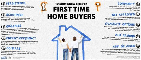 8 best images about mortgages on timeline