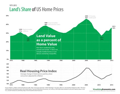 chart of the day land s of us home prices streets mn