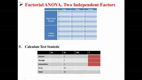 design expert 2 level factorial factorial anova two independent factors youtube