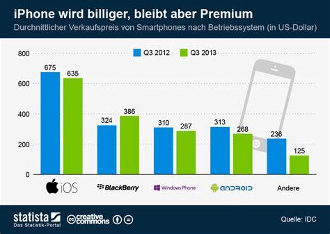 wann wird das iphone 5 billiger infografik iphone wird billiger bleibt aber premium