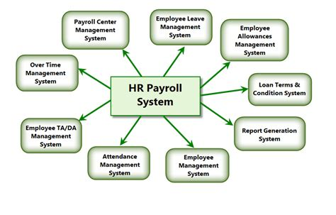 what information does an employee expect an employee 6 extensive hr payroll system features you must