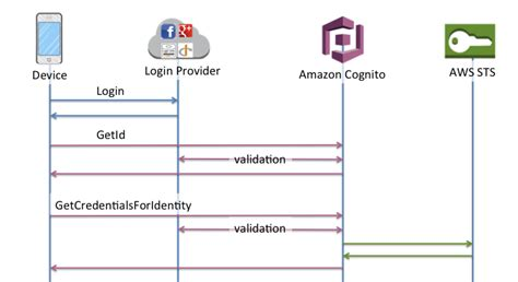 amazon cognito identity pools federated identities authentication flow