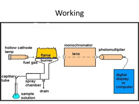 hollow cathode l in atomic absorption spectroscopy atomic absorption spectroscopy aas