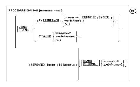 cobol linkage section exle procedure division