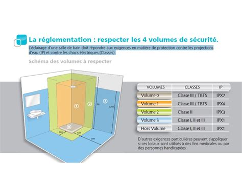 Norme Eclairage Salle De Bain 4448 by Norme Spot Salle De Bain Obasinc