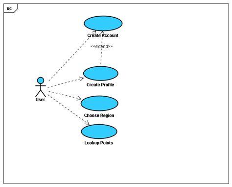 creating uml diagrams 28 images create uml diagrams
