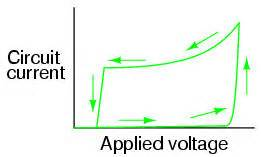 shockley diode current the resulting curve on the graph is classicly hysteretic as the input signal voltage is