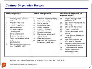Negotiation Contract Template by Contract Negotiations