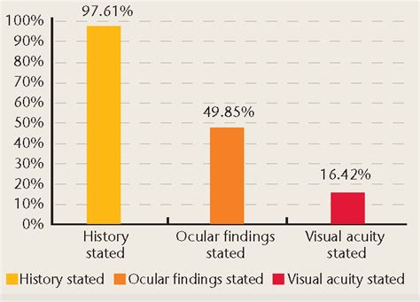 Figure 1 Gp Referral Letter And Estimation Of by An Audit Of Primary Care Referrals To The Ophthalmic