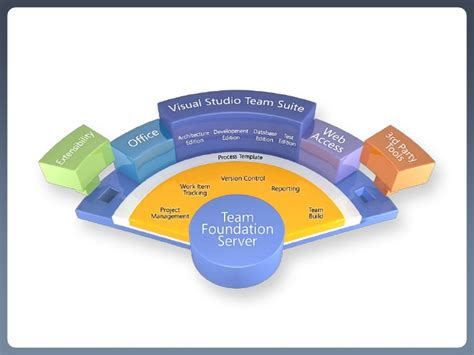 application lifecycle management using microsoft team