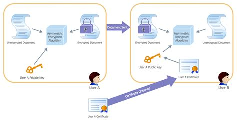 active directory visio diagram exle active directory diagrams solution conceptdraw