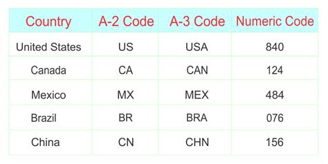 2 letter country codes new two letter country codes how to format a cover letter 1003