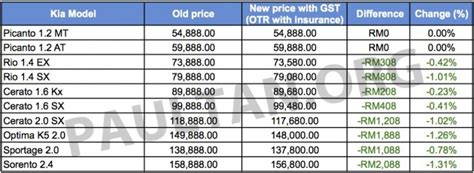 Kia Price Malaysia Gst Kia Updates Pricing Reduction Of Rm200 To Rm2k