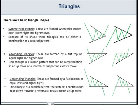 triangle pattern in trading basic chart patterns wedges triangles and pennants
