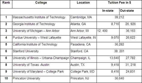 Top 10 Mba Colleges In Usa With Work Experience by Collegue And Forex Top 10 Colleges