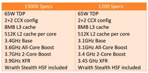 Diskon Amd Ryzen 3 1300x 3 5ghz Up To 3 7ghz Cache 8mb 65w Am4 Box amd ryzen 3 1200 and ryzen 3 1300x processor review legit reviewsamd ryzen 3 low cost