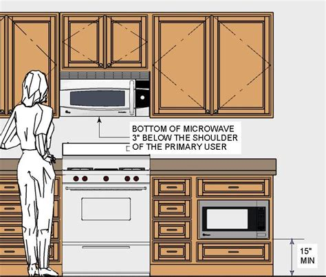 Kitchen Design Oven Placement How To Build A Microwave Gun Using Your Microve Oven