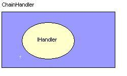 validation chain pattern chain of responsibility pattern codeproject