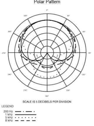 polar pattern là gì how to splice hdmi rca cable wiring diagram hdmi to dvi