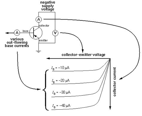 transistor pnp characteristics npn transistor vi characteristics 28 images bipolar junction transistor or bjt electrical4u