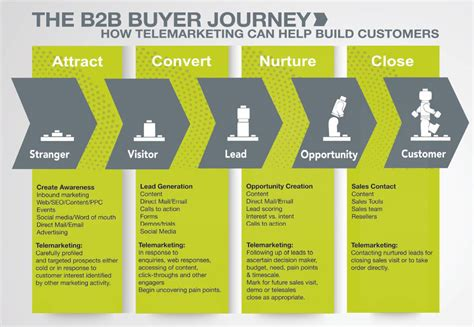 14 Visualizations Mapping The B2b Buyer Journey Customerthink Buyer Journey Template