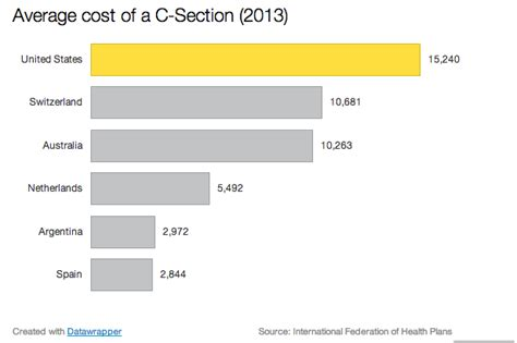 Average Cost Of C Section With Insurance by If You D Had Your C Section In Switzerland It Would Ve