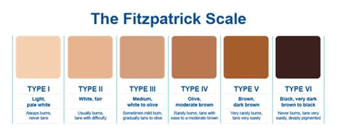 types of skin color whats your skin type fitzpatrick system image