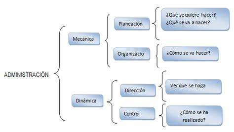 el proceso administrativo de toda empresa implica diversas fases proceso administrativo planificaci 243 n organizaci 243 n