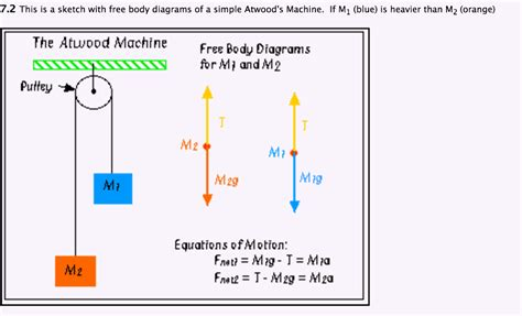 free diagram equations solved 7 2 this is a sketch with free diagrams of a