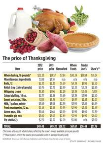 thanksgiving prices something to be thankful for the low cost of holiday