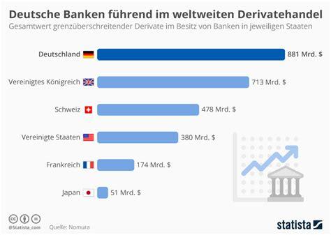 deutsche banken infografik deutsche banken im derivatehandel im